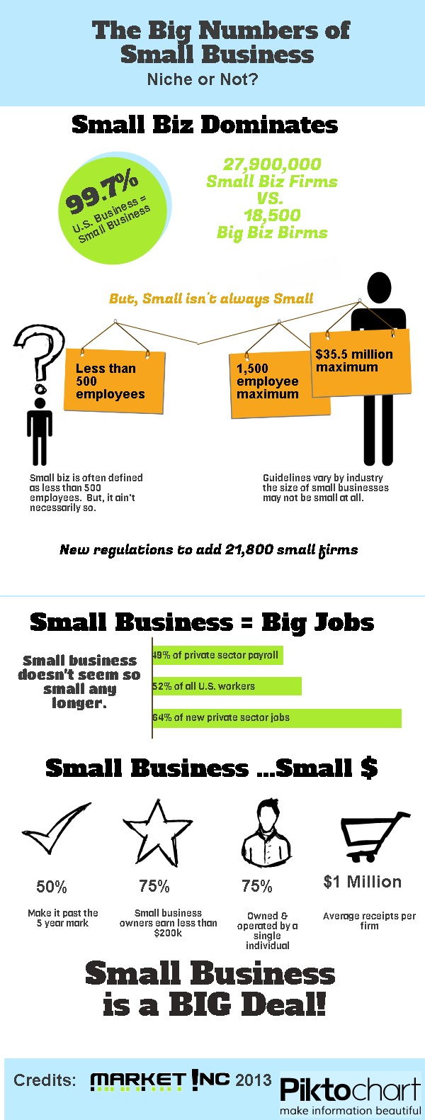 Small Business - Niche or Not